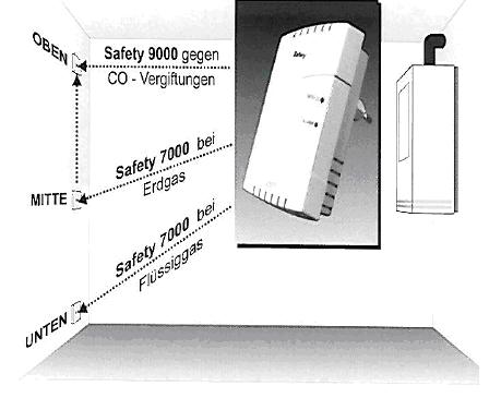 Der optimale Montageort ist bei jedem Gefahrenmelder das A und O