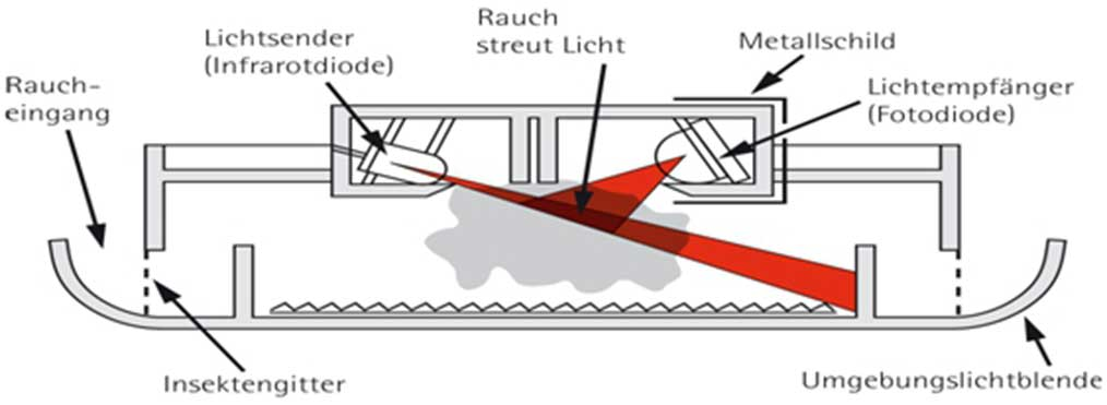 Rauchmelder Technik