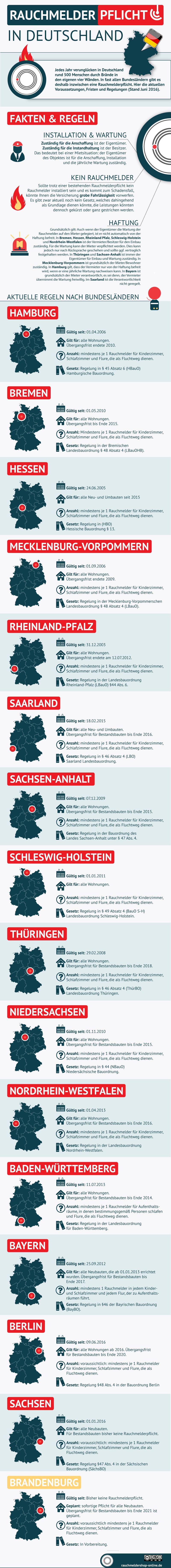 Rauchmelderpflicht in Deutschland